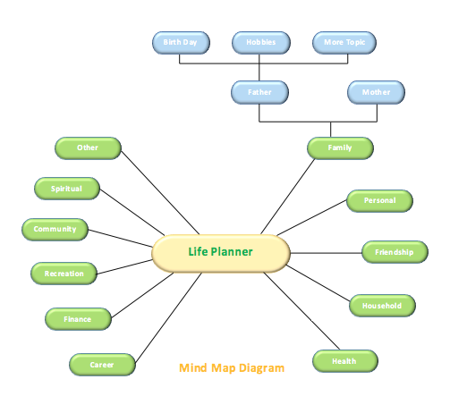 affinity diagram template   microsoft word templatesmind map diagram template