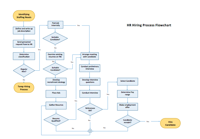 Process Flow Chart Template – Flowchart Templates for Word