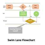 Swim Lane Flowchart Template