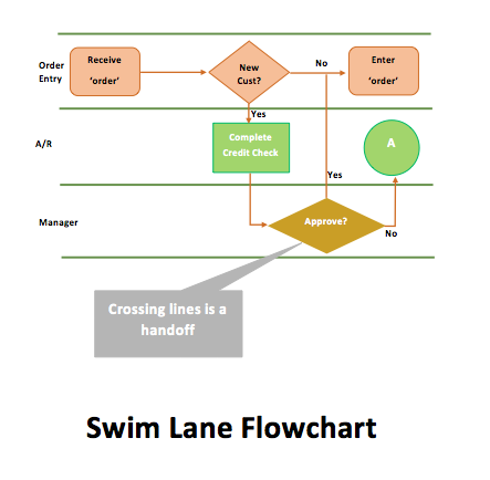 Swim Lane Flowchart Template  Organizational Flow Chart Template Word