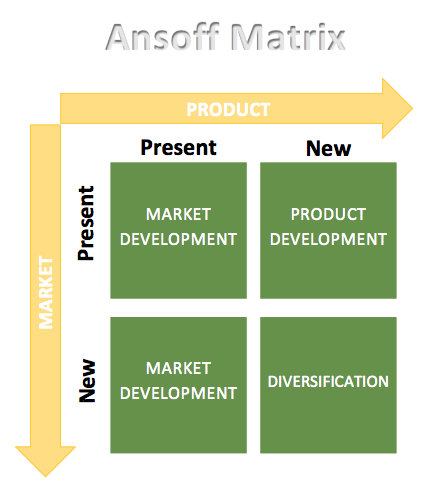 Ansoff Matrix Diagram