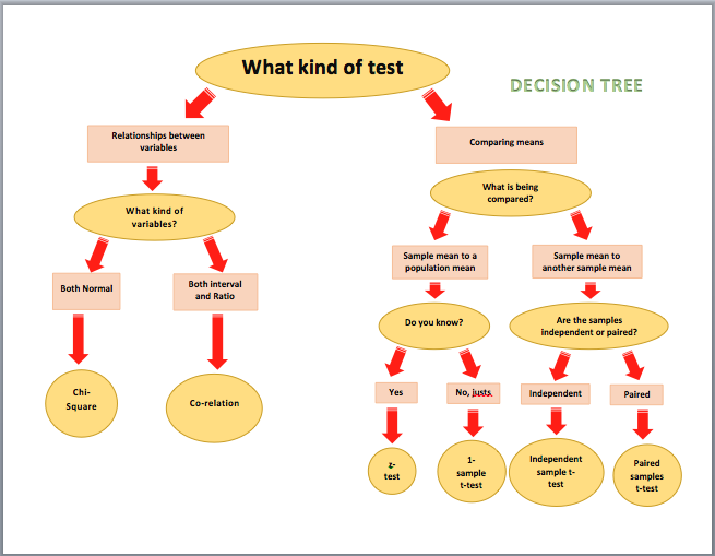 DecisionTree Diagram