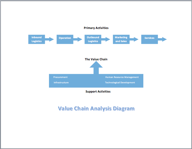Value Chain Analysis Diagram  Pest Analysis Template Word
