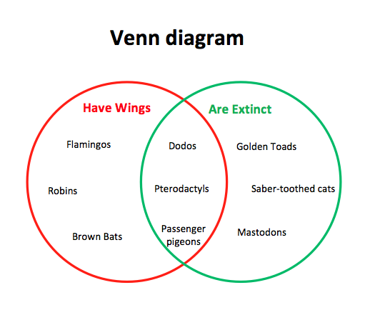 Venn Diagram On Word Yolarnetonic