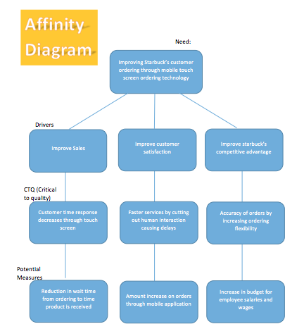 Affinity diagram template word ccuart Image collections