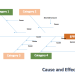 Cause and Effect Chart (Fishbone) Template
