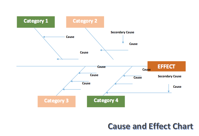Cause And Effect Chart Fishbone Template Microsoft Word Templates