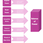 Porter's Five Force Diagram Template