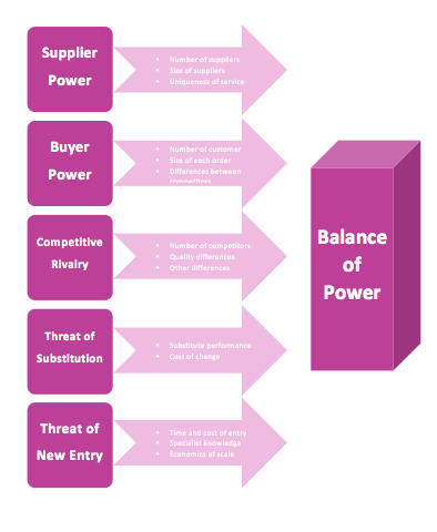 Porter s five force diagram template microsoft word for Porter five forces template word