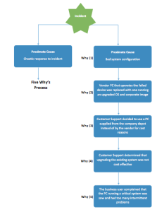 Root Cause Analysis Diagram Template