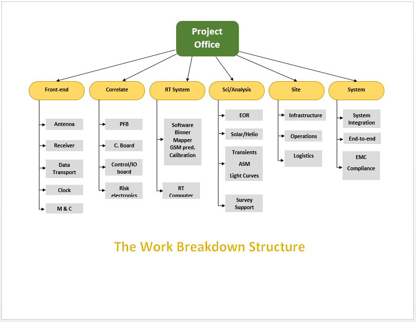 The Work Breakdown Structure Template  Ms Word Chart Templates