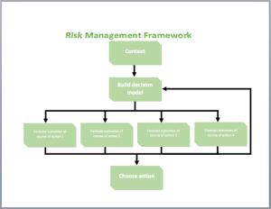 Risk Diagram Template