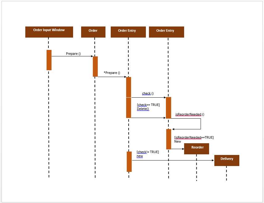 uml sequence diagram template   microsoft word templatesuml sequence diagram